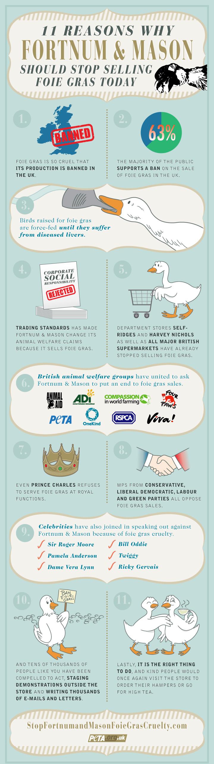 PETA Fortnum & Mason Foie Gras Infographic