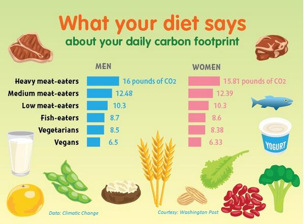 Image of: Peta Carbon Footprint Graph Peta Uk 16 Facts That Show How Going Vegan Helps Stop Climate Change